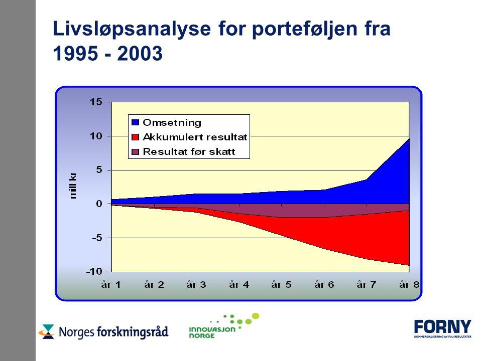 Livsløpsanalyse for porteføljen fra 1995 - 2003