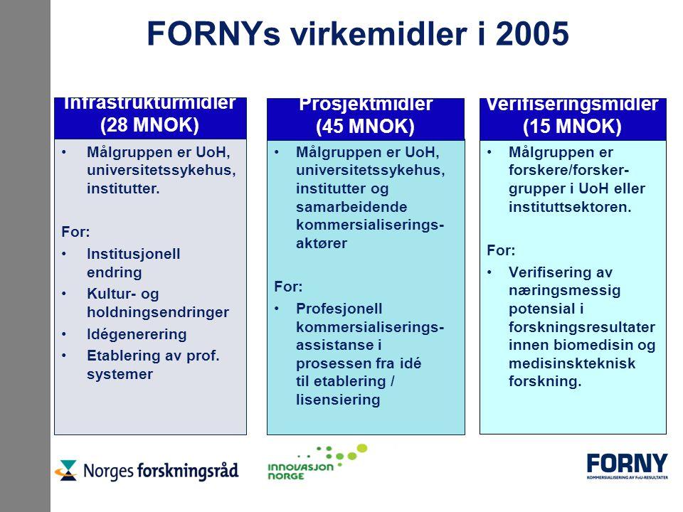 FORNYs virkemidler i 2005 Målgruppen er UoH, universitetssykehus, institutter og samarbeidende kommersialiserings- aktører For: Profesjonell kommersia