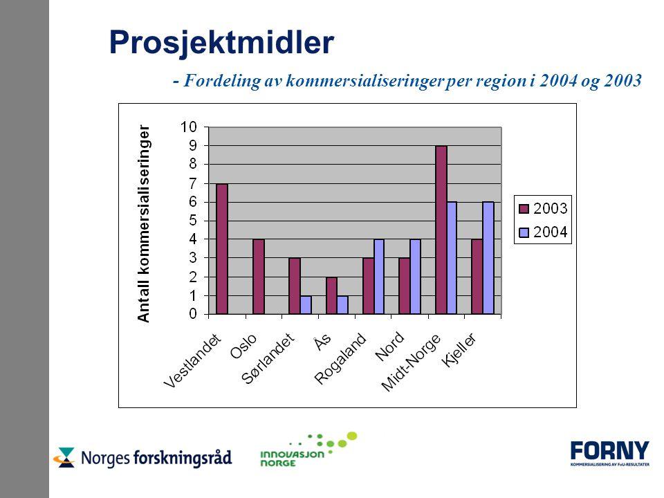 Prosjektmidler - Fordeling av kommersialiseringer per region i 2004 og 2003
