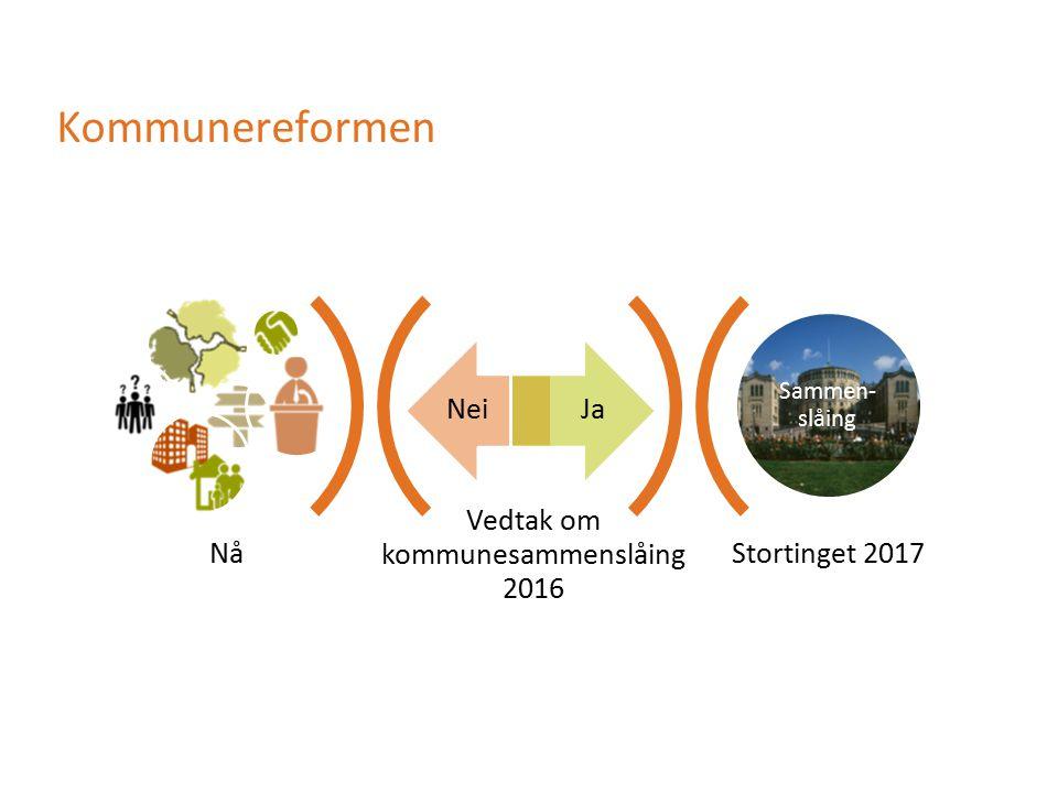 Kommunereformen Vedtak om kommunesammenslåing 2016 Stortinget 2017 NeiJa Sammen- slåing Nå