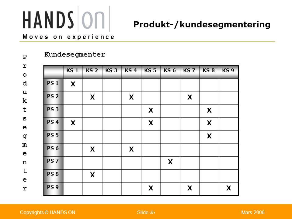 M o v e s o n e x p e r i e n c e Oslo 25.07.2001Copyrights © HANDS ONPage / Pages 13Mars 2006Copyrights © HANDS ONSlide 13 Produkt-/kundesegmentering