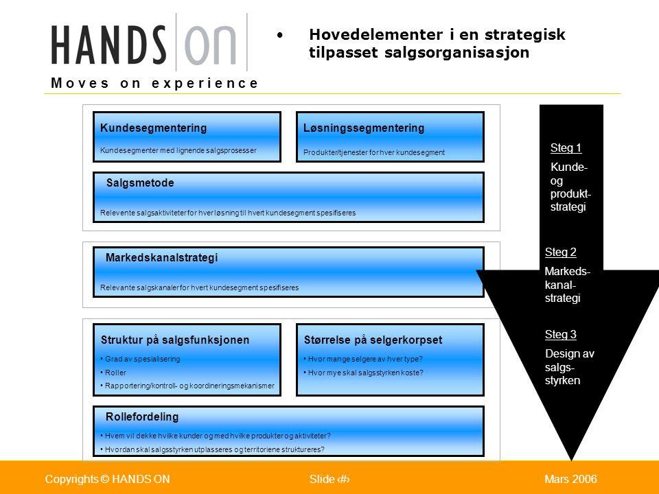 M o v e s o n e x p e r i e n c e Oslo 25.07.2001Copyrights © HANDS ONPage / Pages 6Mars 2006Copyrights © HANDS ONSlide 6 Hovedelementer i en strategi