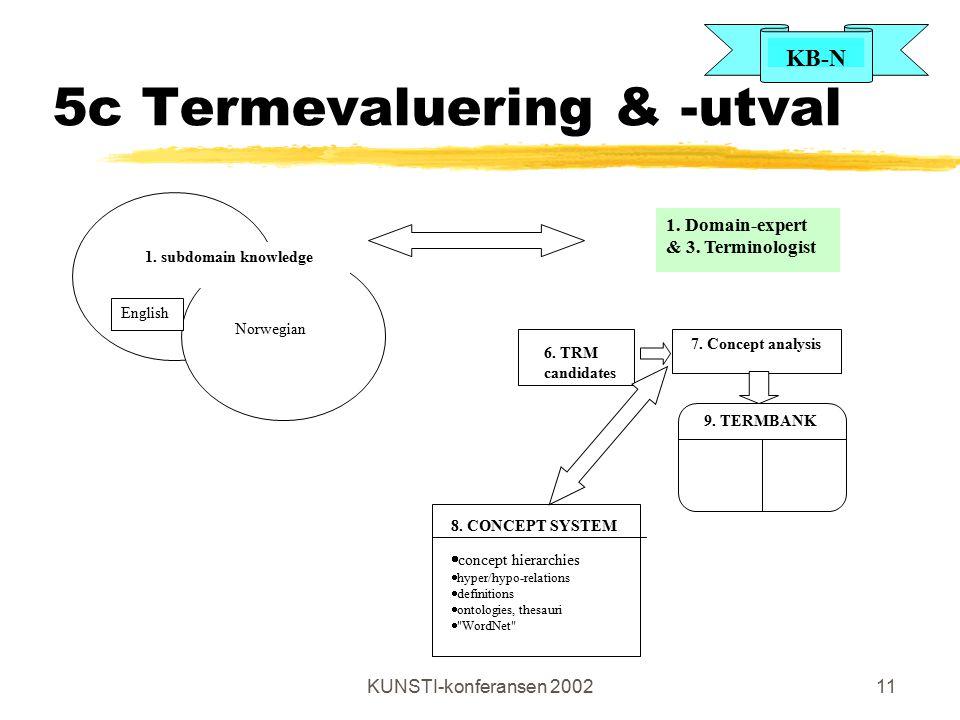 KB-N KUNSTI-konferansen 200211 5c Termevaluering & -utval 9. TERMBANK 6. TRM candidates 7. Concept analysis 1. Domain-expert & 3. Terminologist 1. sub