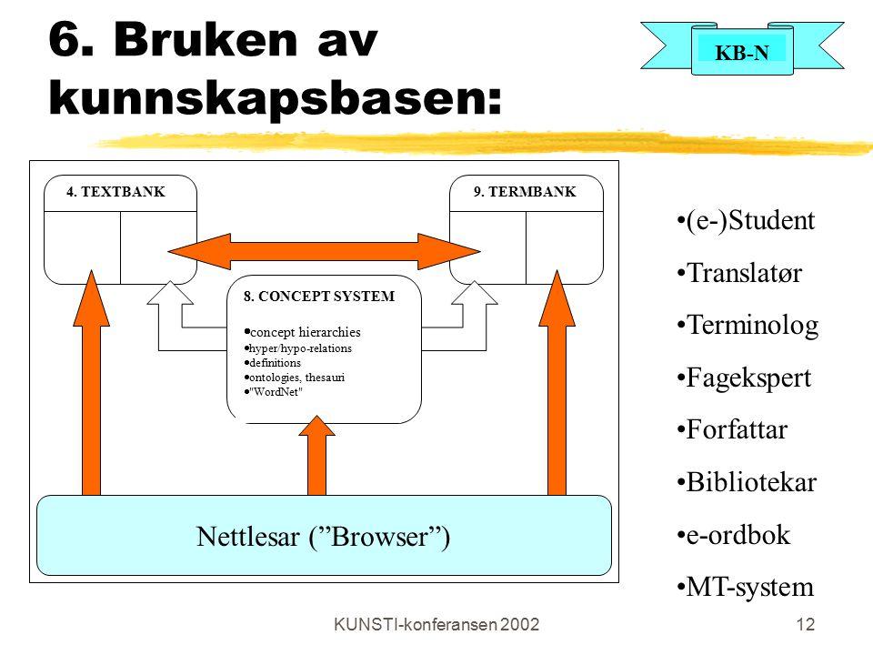 KB-N KUNSTI-konferansen 200212 6. Bruken av kunnskapsbasen: 4. TEXTBANK9. TERMBANK 8. CONCEPT SYSTEM  concept hierarchies  hyper/hypo-relations  de