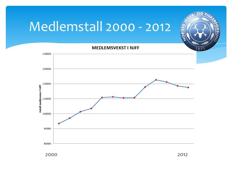 Medlemstall 2000 - 2012 2000 2012