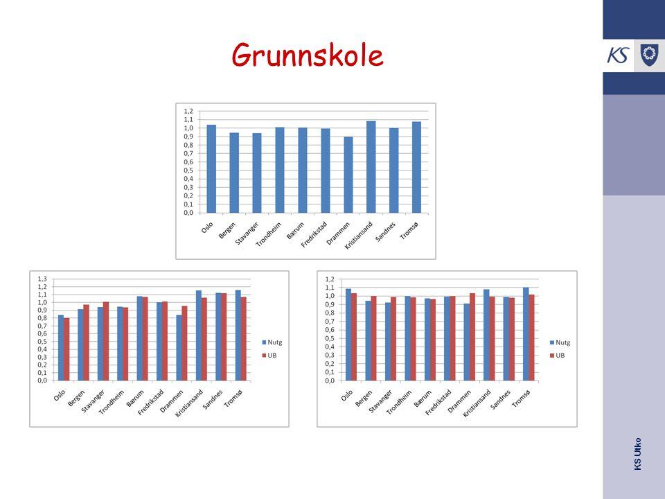 KS Utko Grunnskole