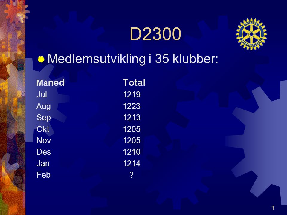 D2300  Medlemsutvikling i 35 klubber: Må ned Total Jul 1219 Aug 1223 Sep 1213 Okt 1205 Nov 1205 Des 1210 Jan 1214 Feb .
