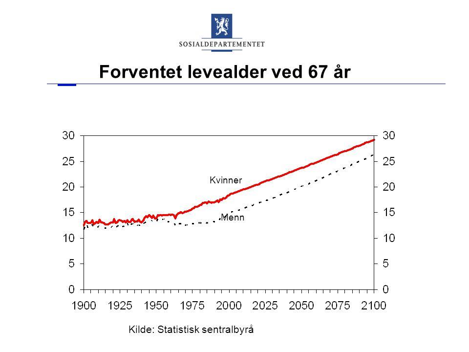Forventet levealder ved 67 år Kilde: Statistisk sentralbyrå Menn Kvinner