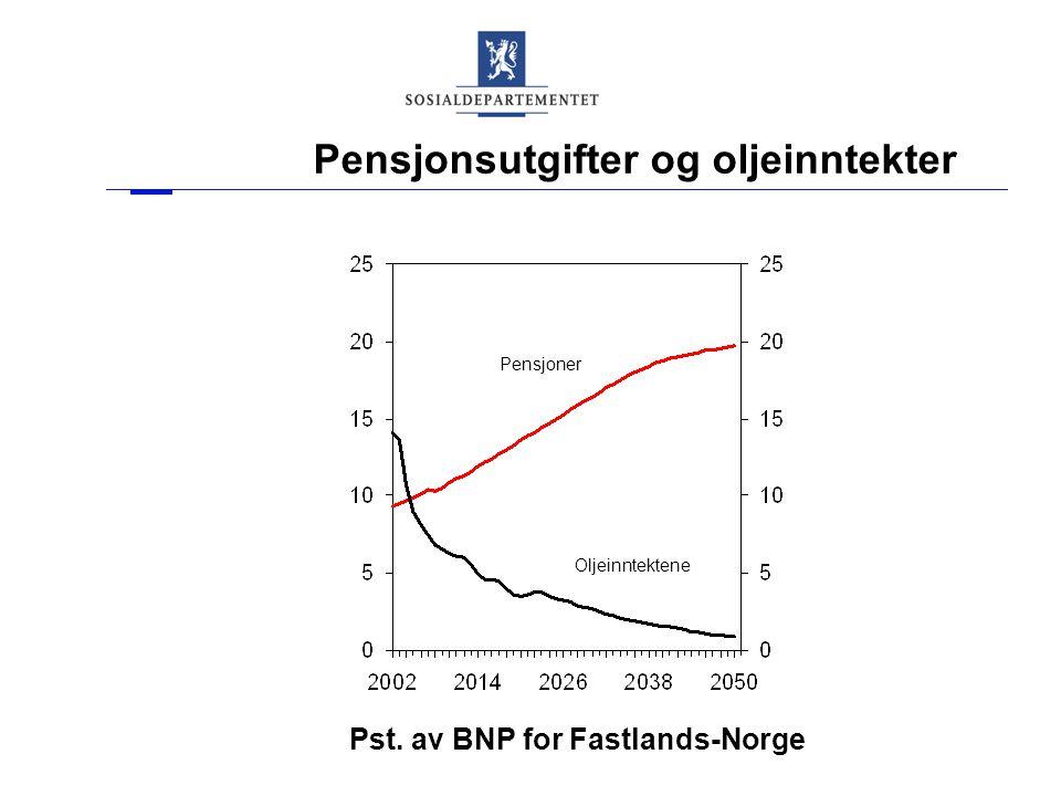 Pensjonsutgifter og oljeinntekter Pensjoner Oljeinntektene Pst. av BNP for Fastlands-Norge