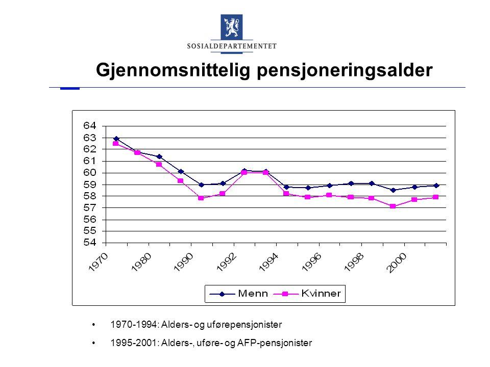 Gjennomsnittelig pensjoneringsalder 1970-1994: Alders- og uførepensjonister 1995-2001: Alders-, uføre- og AFP-pensjonister