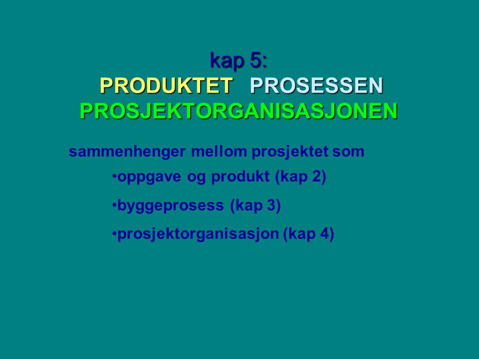 kap 5: PRODUKTET PROSESSEN PROSJEKTORGANISASJONEN sammenhenger mellom prosjektet som oppgave og produkt (kap 2) byggeprosess (kap 3) prosjektorganisasjon (kap 4)