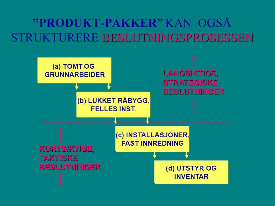 BESLUTNINGSPROSESSEN PRODUKT-PAKKER KAN OGSÅ STRUKTURERE BESLUTNINGSPROSESSEN (c) INSTALLASJONER, FAST INNREDNING (d) UTSTYR OG INVENTAR (a) TOMT OG GRUNNARBEIDER (b) LUKKET RÅBYGG, FELLES INST.