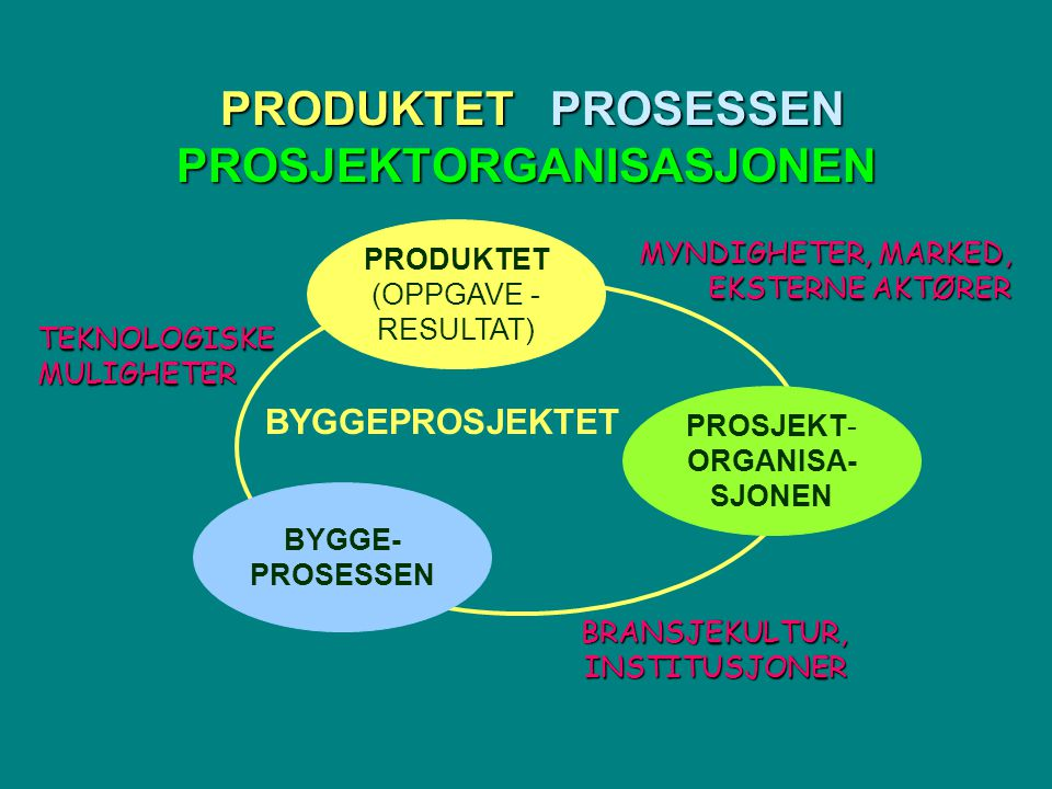 PRODUKTET PROSESSEN PROSJEKTORGANISASJONEN PRODUKTET PROSESSEN PROSJEKTORGANISASJONEN PRODUKTET (OPPGAVE - RESULTAT) BYGGE- PROSESSEN PROSJEKT- ORGANISA- SJONEN BYGGEPROSJEKTET MYNDIGHETER, MARKED, EKSTERNE AKTØRER BRANSJEKULTUR, INSTITUSJONER TEKNOLOGISKE MULIGHETER