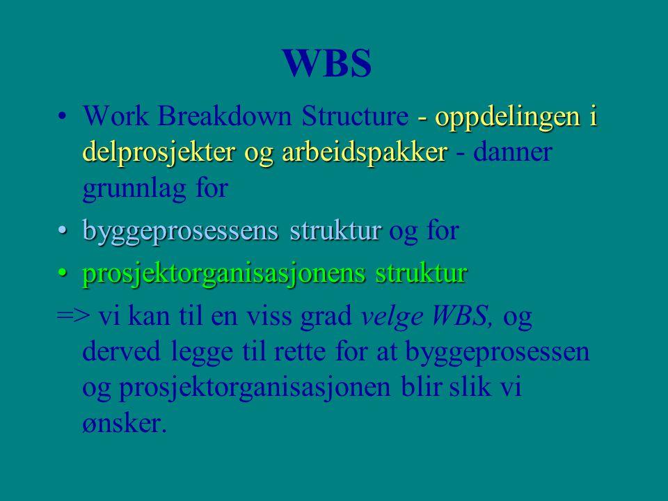 WBS - oppdelingen i delprosjekter og arbeidspakkerWork Breakdown Structure - oppdelingen i delprosjekter og arbeidspakker - danner grunnlag for byggeprosessens strukturbyggeprosessens struktur og for prosjektorganisasjonens strukturprosjektorganisasjonens struktur => vi kan til en viss grad velge WBS, og derved legge til rette for at byggeprosessen og prosjektorganisasjonen blir slik vi ønsker.