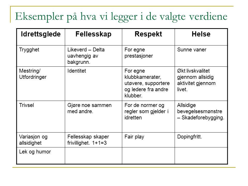 Eksempler på hva vi legger i de valgte verdiene IdrettsgledeFellesskapRespektHelse TrygghetLikeverd – Delta uavhengig av bakgrunn.