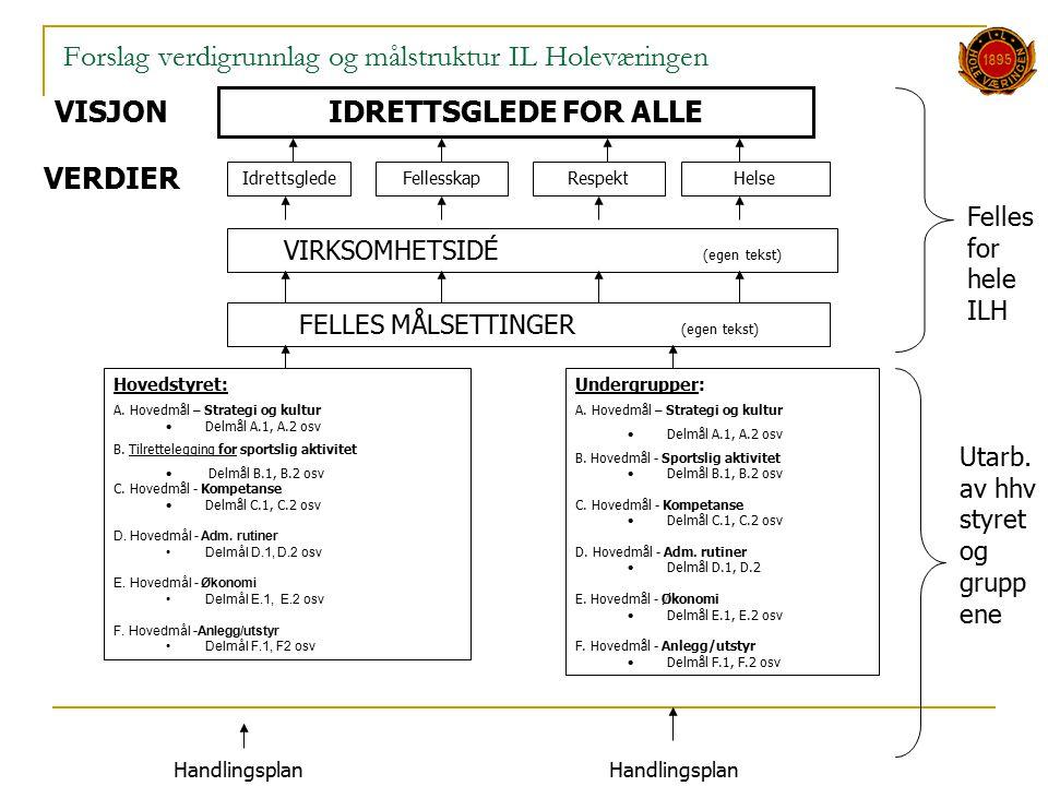 Forslag verdigrunnlag og målstruktur IL Holeværingen IdrettsgledeFellesskapRespektHelse VIRKSOMHETSIDÉ (egen tekst) FELLES MÅLSETTINGER (egen tekst) Hovedstyret: A.