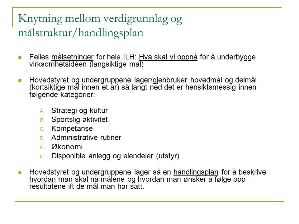 Knytning mellom verdigrunnlag og målstruktur/handlingsplan Felles målsetninger for hele ILH: Hva skal vi oppnå for å underbygge virksomhetsidéen (lang