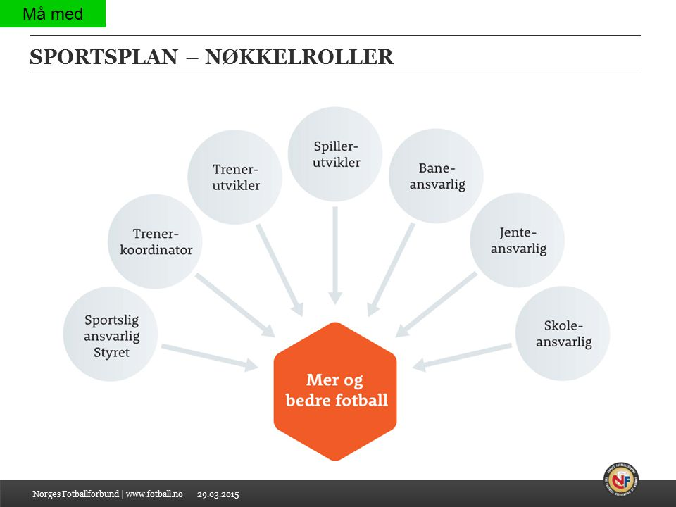29.03.2015 SPORTSPLAN – NØKKELROLLER Norges Fotballforbund | www.fotball.no Må med