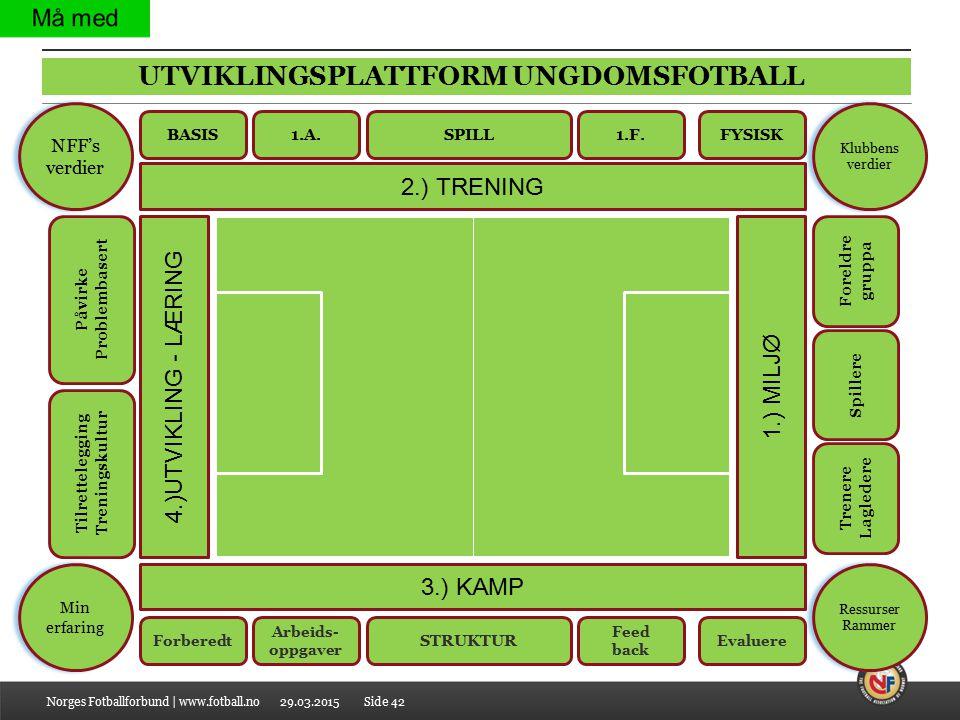 29.03.2015 UTVIKLINGSPLATTFORM UNGDOMSFOTBALL Norges Fotballforbund | www.fotball.noSide 42 1.) MILJØ 4.)UTVIKLING - LÆRING 2.) TRENING 3.) KAMP Trene