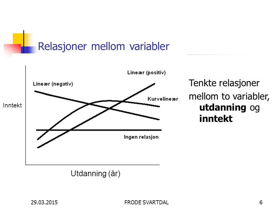 29.03.2015FRODE SVARTDAL6 Relasjoner mellom variabler Tenkte relasjoner mellom to variabler, utdanning og inntekt Utdanning (år) Inntekt