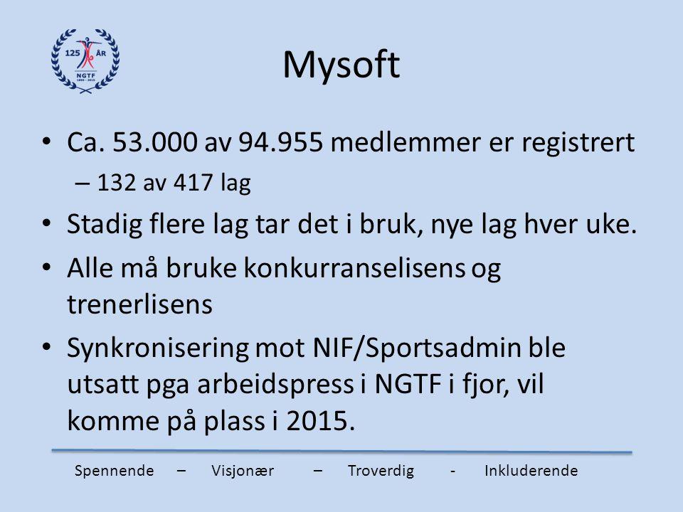 Mysoft Ca. 53.000 av 94.955 medlemmer er registrert – 132 av 417 lag Stadig flere lag tar det i bruk, nye lag hver uke. Alle må bruke konkurranselisen