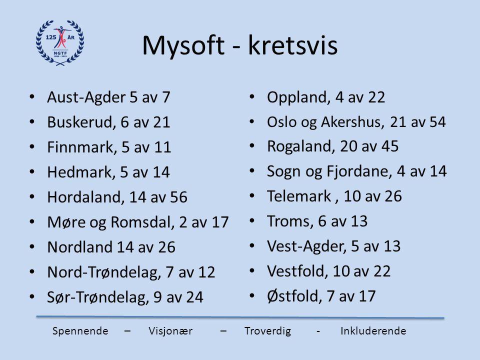 Mysoft - kretsvis Aust-Agder 5 av 7 Buskerud, 6 av 21 Finnmark, 5 av 11 Hedmark, 5 av 14 Hordaland, 14 av 56 Møre og Romsdal, 2 av 17 Nordland 14 av 2