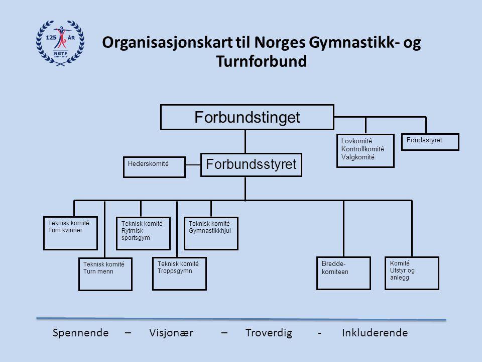 Organisasjonskart til Norges Gymnastikk- og Turnforbund Forbundstinget Forbundsstyret Lovkomité Kontrollkomité Valgkomité Fondsstyret Teknisk komité T