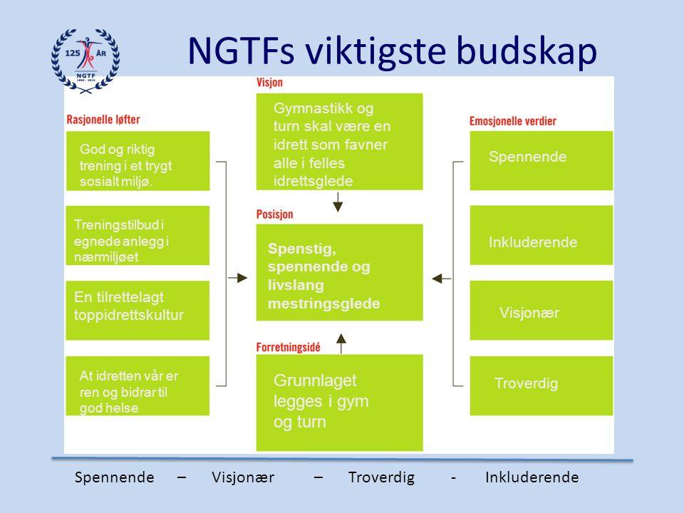 NGTFs viktigste budskap God og riktig trening i et trygt sosialt miljø. Treningstilbud i egnede anlegg i nærmiljøet En tilrettelagt toppidrettskultur