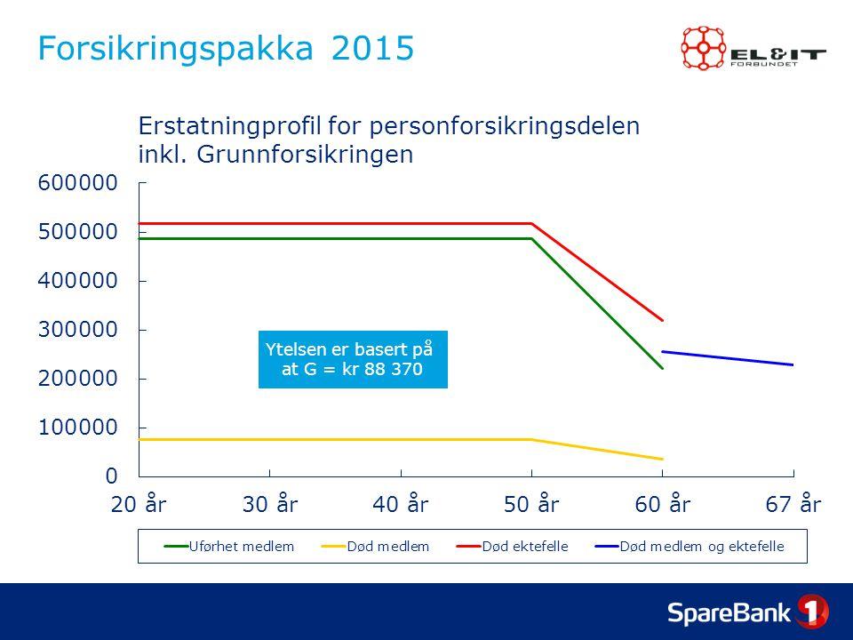 Forsikringspakka 2015 Ytelsen er basert på at G = kr 88 370 Erstatningprofil for personforsikringsdelen inkl.