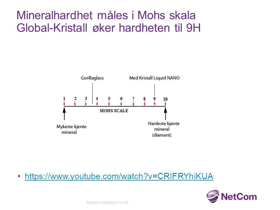 Mineralhardhet måles i Mohs skala Global-Kristall øker hardheten til 9H https://www.youtube.com/watch?v=CRIFRYhiKUA Relation Identifier 0.1 Draft