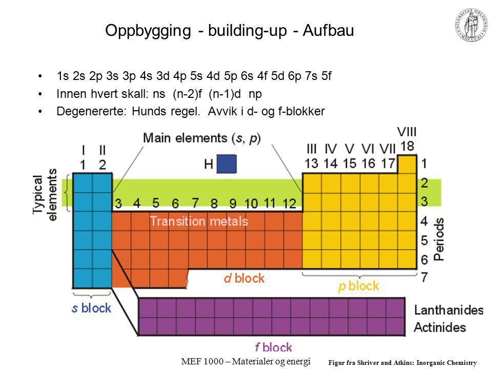 MEF 1000 – Materialer og energi Oppbygging - building-up - Aufbau 1s 2s 2p 3s 3p 4s 3d 4p 5s 4d 5p 6s 4f 5d 6p 7s 5f Innen hvert skall: ns (n-2)f (n-1)d np Degenererte: Hunds regel.