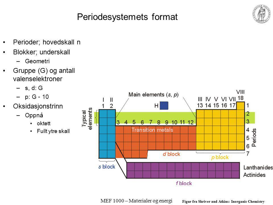 MEF 1000 – Materialer og energi Periodesystemets format Perioder; hovedskall n Blokker; underskall –Geometri Gruppe (G) og antall valenselektroner –s, d: G –p: G - 10 Oksidasjonstrinn –Oppnå oktett Fullt ytre skall Figur fra Shriver and Atkins: Inorganic Chemistry