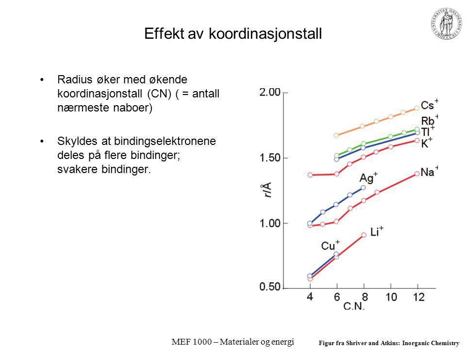 MEF 1000 – Materialer og energi Effekt av koordinasjonstall Radius øker med økende koordinasjonstall (CN) ( = antall nærmeste naboer) Skyldes at bindingselektronene deles på flere bindinger; svakere bindinger.