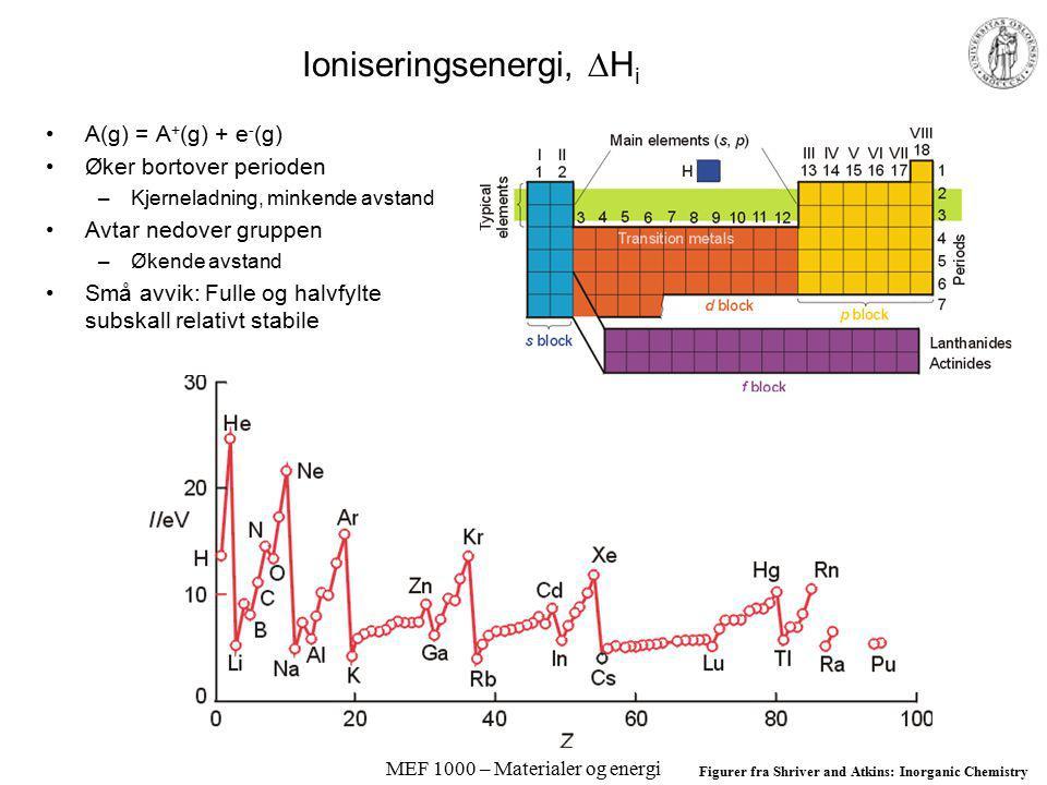 MEF 1000 – Materialer og energi Ioniseringsenergi,  H i A(g) = A + (g) + e - (g) Øker bortover perioden –Kjerneladning, minkende avstand Avtar nedover gruppen –Økende avstand Små avvik: Fulle og halvfylte subskall relativt stabile Figurer fra Shriver and Atkins: Inorganic Chemistry