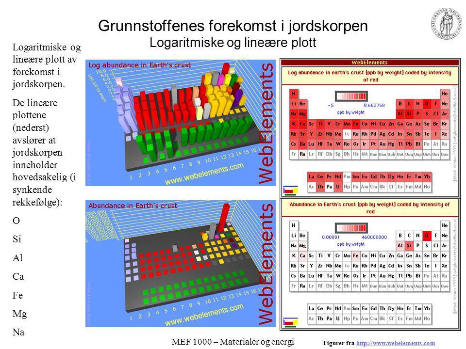 MEF 1000 – Materialer og energi Klassifisering av grunnstoffene - Periodesystemet Johann Döbereiner 1817 –Periodisitet John Newlands 1860s –Grupper á 8.
