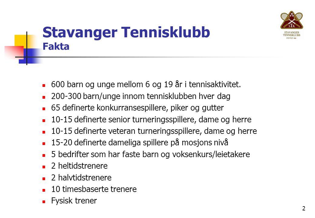 2 Stavanger Tennisklubb Fakta 600 barn og unge mellom 6 og 19 år i tennisaktivitet. 200-300 barn/unge innom tennisklubben hver dag 65 definerte konkur