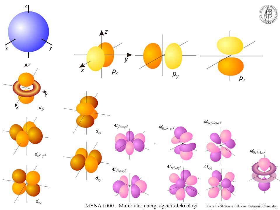 MENA 1000 – Materialer, energi og nanoteknologi Figur fra Shriver and Atkins: Inorganic Chemistry