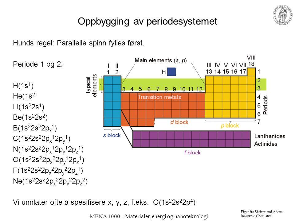 MENA 1000 – Materialer, energi og nanoteknologi Oppbygging av periodesystemet Hunds regel: Parallelle spinn fylles først. Periode 1 og 2: H(1s 1 ) He(