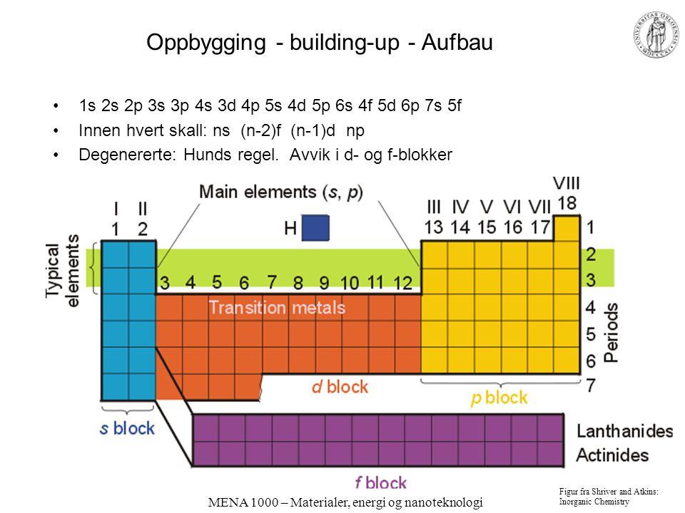 MENA 1000 – Materialer, energi og nanoteknologi Oppbygging - building-up - Aufbau 1s 2s 2p 3s 3p 4s 3d 4p 5s 4d 5p 6s 4f 5d 6p 7s 5f Innen hvert skall