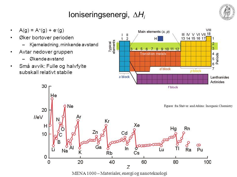 MENA 1000 – Materialer, energi og nanoteknologi Ioniseringsenergi,  H i A(g) = A + (g) + e - (g) Øker bortover perioden –Kjerneladning, minkende avst