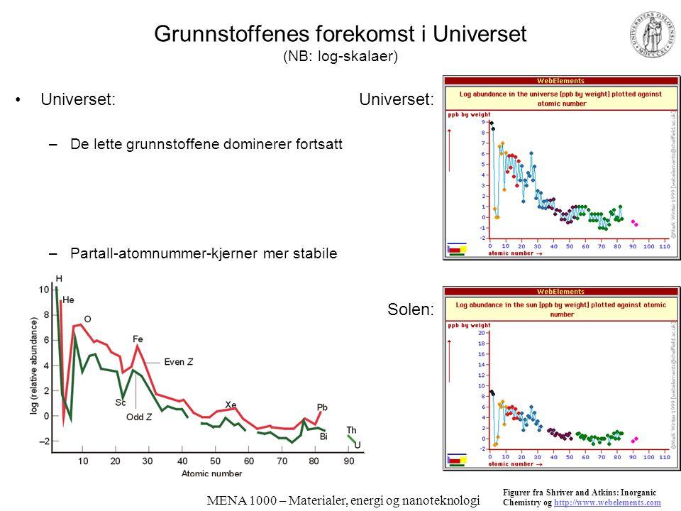 MENA 1000 – Materialer, energi og nanoteknologi Grunnstoffenes forekomst i Universet (NB: log-skalaer) Universet: –De lette grunnstoffene dominerer fo