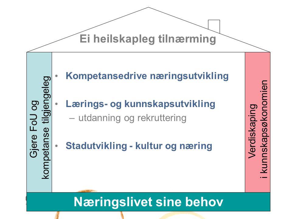 Ei heilskapleg tilnærming Kompetansedrive næringsutvikling Lærings- og kunnskapsutvikling –utdanning og rekruttering Stadutvikling - kultur og næring