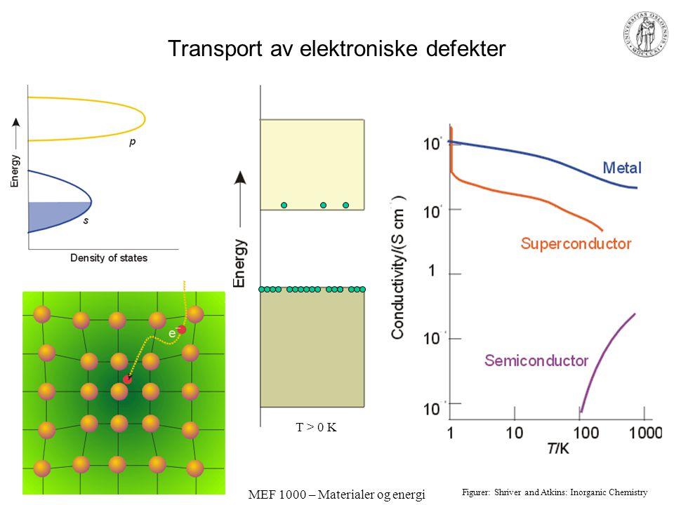 MEF 1000 – Materialer og energi Transport av elektroniske defekter T > 0 K Figurer: Shriver and Atkins: Inorganic Chemistry