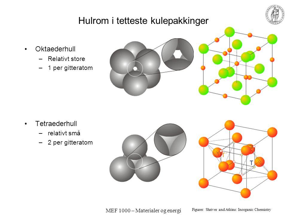 MEF 1000 – Materialer og energi Hulrom i tetteste kulepakkinger Oktaederhull –Relativt store –1 per gitteratom Tetraederhull –relativt små –2 per gitt