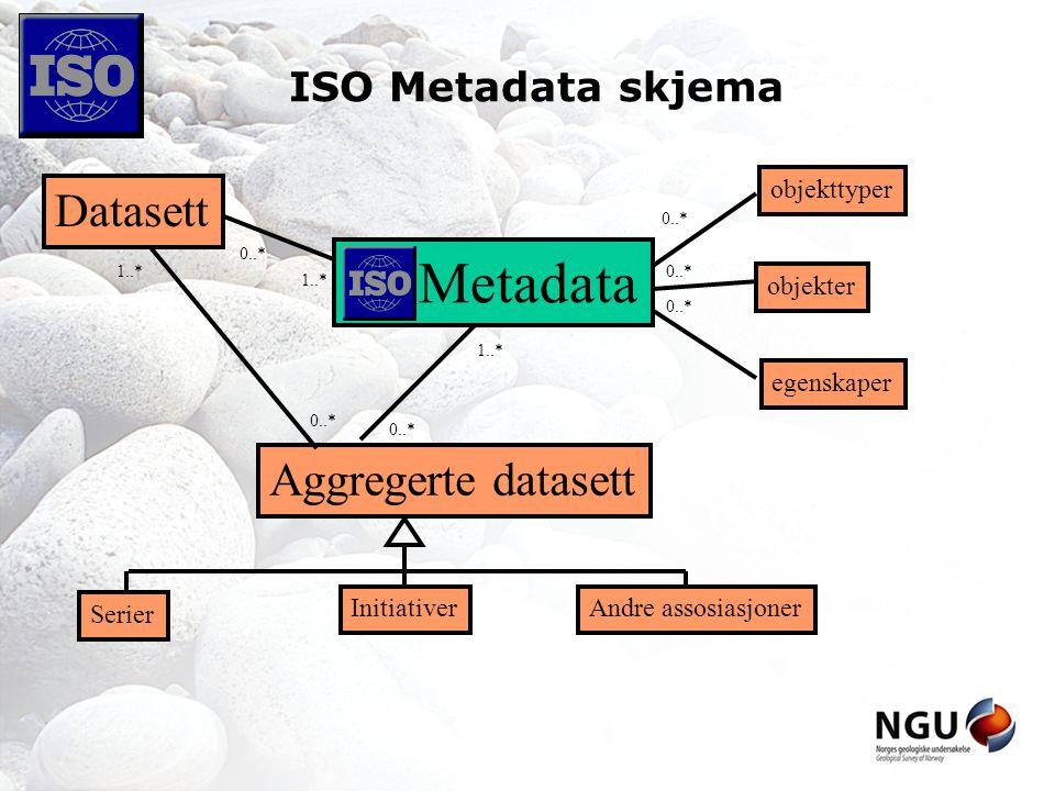 ISO Metadata skjema Aggregerte datasett Andre assosiasjoner Serier Initiativer objekttyper egenskaper objekter 0..* 1..* 0..* 1..* Metadata 1..* Datasett