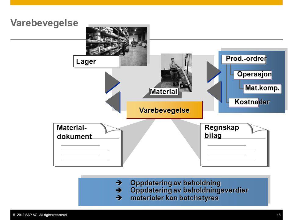 ©2012 SAP AG. All rights reserved.13 Material Varebevegelse Material- dokument Regnskap bilag Lager Operasjon Mat.komp. Prod.-ordrer Kostnader  Oppda