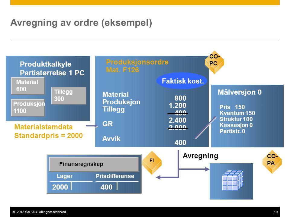 ©2012 SAP AG. All rights reserved.19 Material 600 Produktkalkyle Partistørrelse 1 PC CO-PC Produksjonsordre Mat. F126 800 1.200 400 2.400 -2.000 400 M
