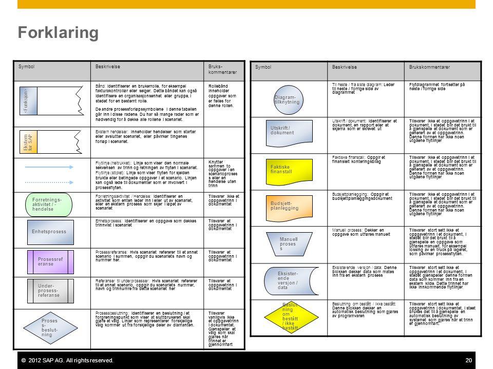 ©2012 SAP AG. All rights reserved.20 Forklaring SymbolBeskrivelseBruks- kommentarer Bånd: Identifiserer en brukerrolle, for eksempel fakturakontrollør