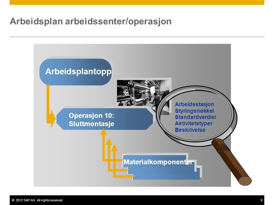 ©2012 SAP AG. All rights reserved.9 Arbeidsplan arbeidssenter/operasjon Arbeidsplantopp Operasjon 10: Sluttmontasje Materialkomponenter Arbeidsstasjon