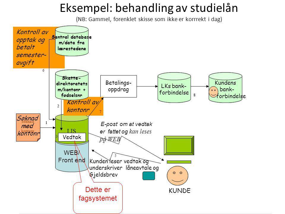 DRI1001 Høst 2013 Arild Jansen 21 Eksempel: behandling av studielån (NB: Gammel, forenklet skisse som ikke er korrrekt i dag) WEB/ Front end Sentral d